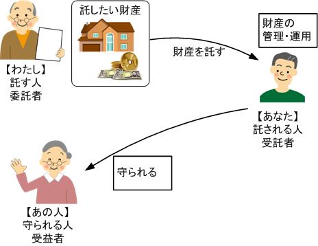家族信託とは イメージ図
